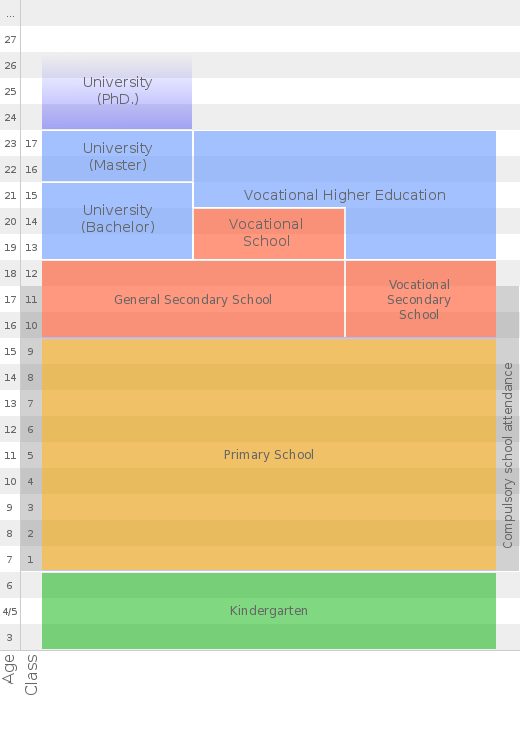 scheme of school system in Estonia